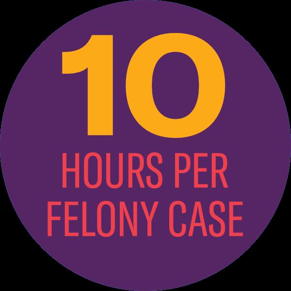 10 Hours per felony case