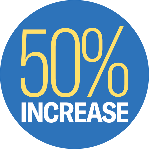 50% Increase