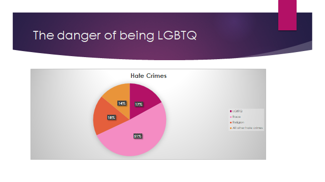 danger of being lgbtq.png