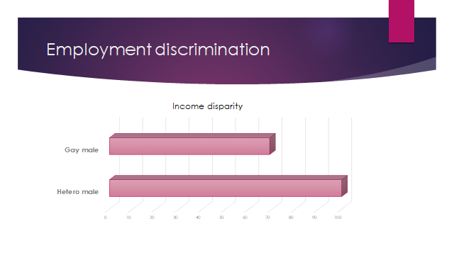 employment discrimination pay
