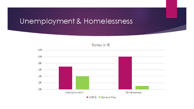 LGBTQ UNEMPLOYMENT AND HOMELESSNESS