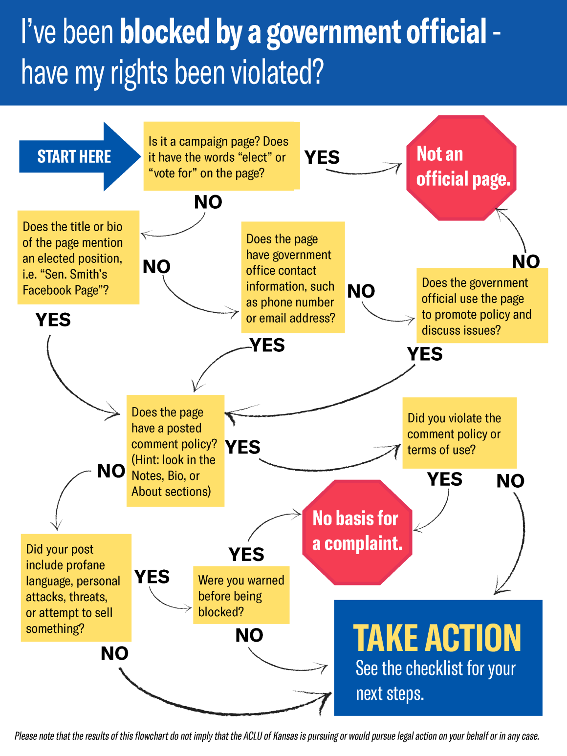 I've been blocked by a government official - have my rights been violated? flowchart